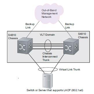 Force10 S4810 VLT – Quick Configuration sample – Hasan Mansur
