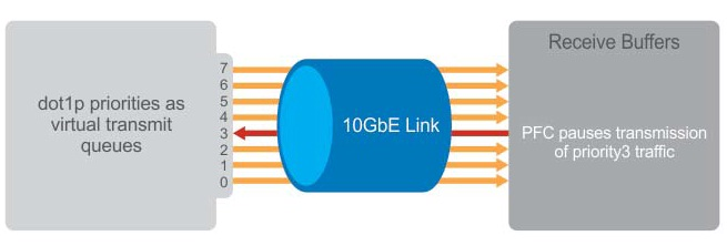 ethernet and data transmission shares This freedom means users can access shared resources without looking for a   a standard ethernet network can transmit data at a rate up to 10 megabits per.