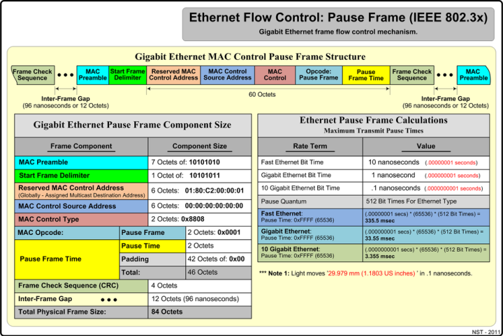 Ethernet Frame Structure | Frameswall.co