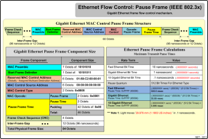Gigabit Ethernet Frame Flow control Mechanism