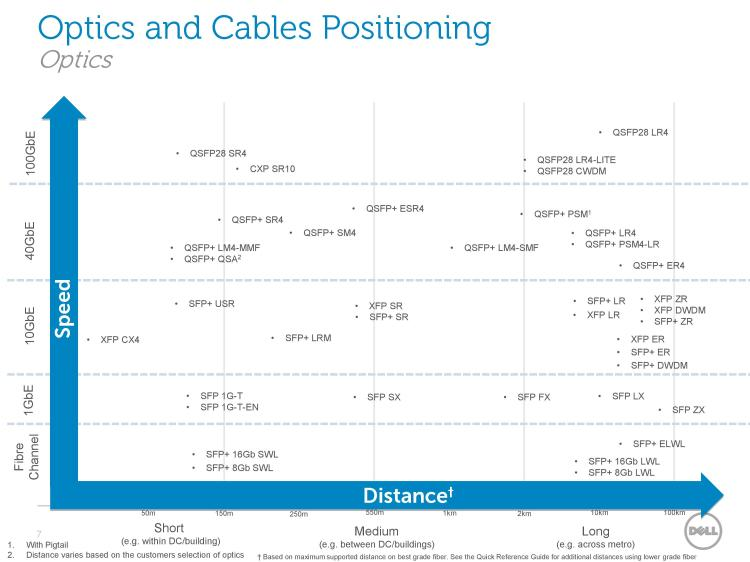 Dell Optics and Cables Connectivity Guide March 2016-page-007