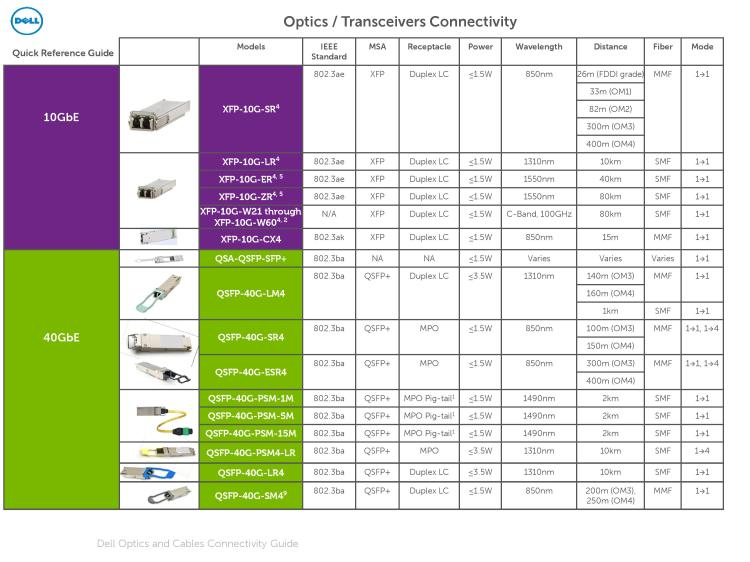 Dell Optics and Cables Connectivity Guide March 2016-page-011