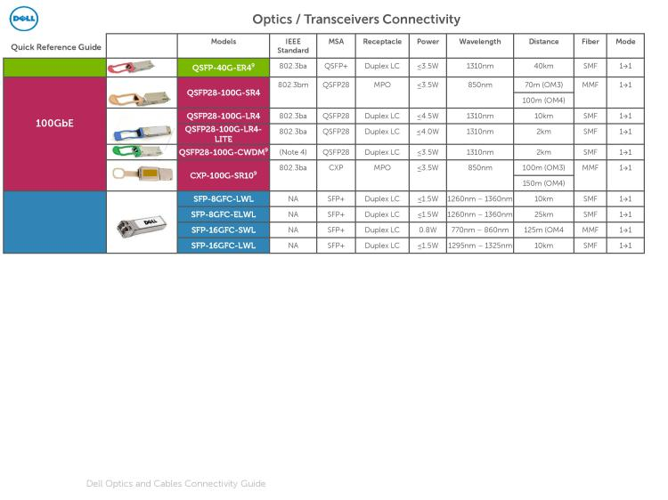 Dell Optics and Cables Connectivity Guide March 2016-page-012