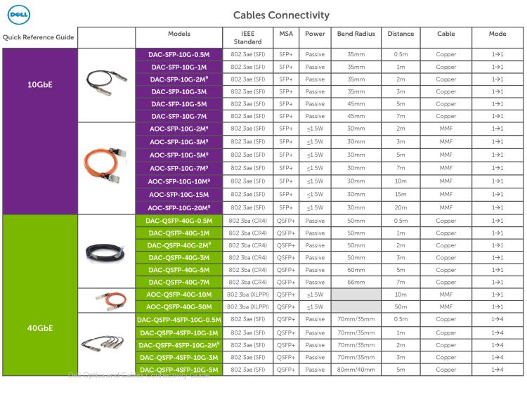 Dell Optics and Cables Connectivity Guide March 2016-page-013