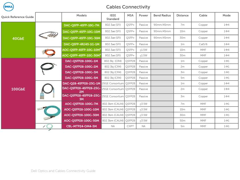 Dell Optics and Cables Connectivity Guide March 2016-page-014