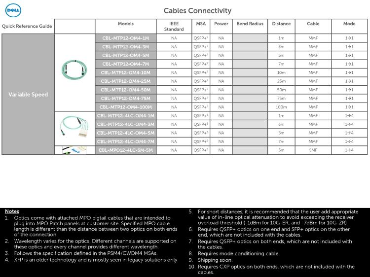 Dell Optics and Cables Connectivity Guide March 2016-page-015