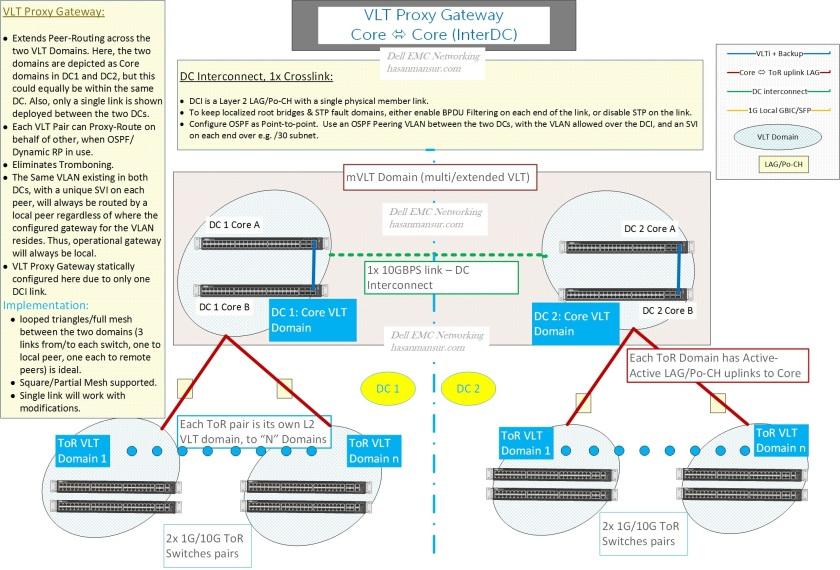VLT Proxy Gateway, Inter-DC 2 - hasanmansur.com.jpg
