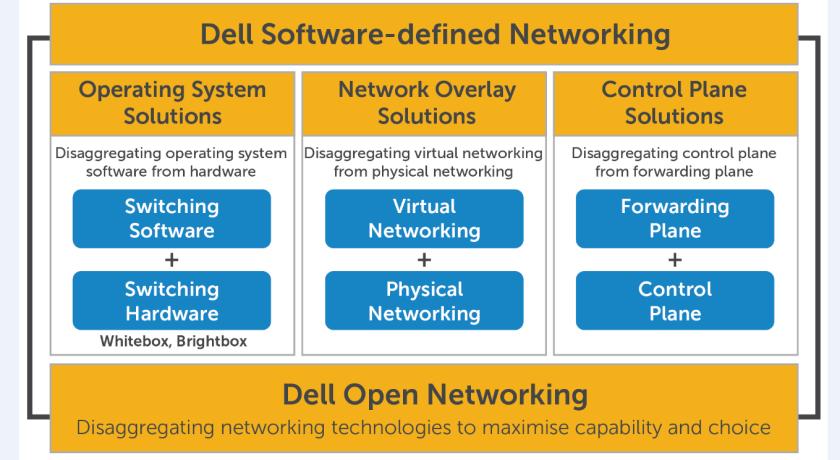 SDN Framework.png