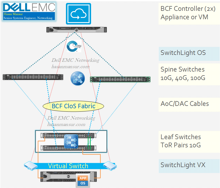 Big Switch – Cloud Fabric: Physical Vs  Logical Topology | Dell EMC