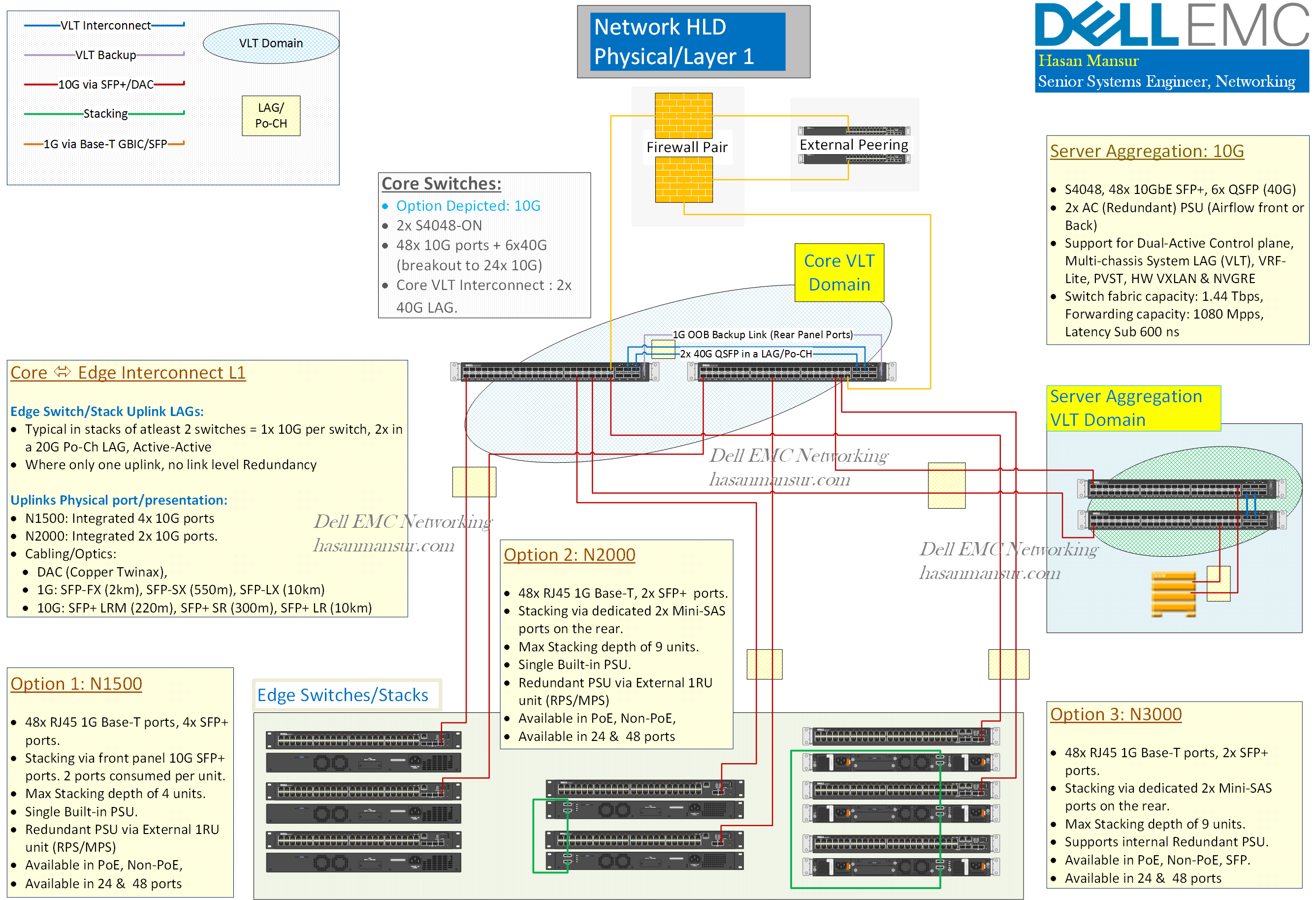 Campus Design – Part 1: Physical Topology   Dell EMC