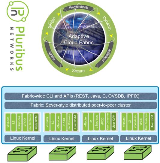Dell EMC Networking and Pluribus ONVL + Adaptive Cloud