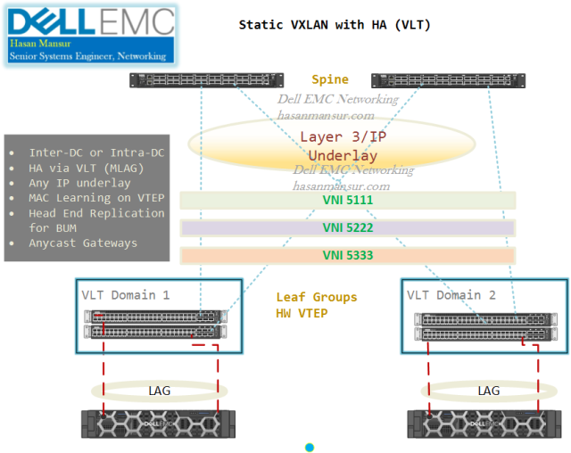 VXLAN With Dell EMC Networking – Hasan Mansur