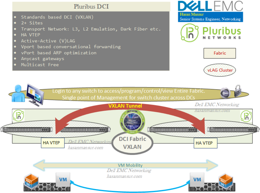 VXLAN with Dell EMC SDN EcoSystem Solutions – Hasan Mansur