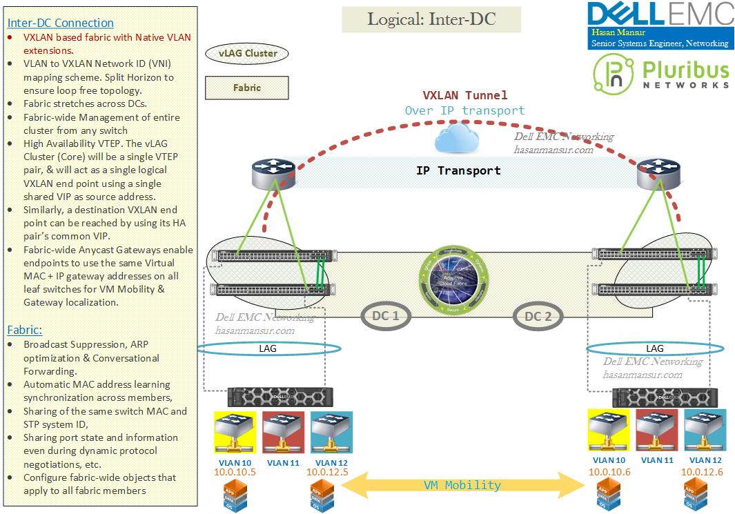 Emc Network Interconnections Wiring Diagrams Free Diagram Home Guide Simple Schema Rh 48 Aspire Atlantis De Cat 5