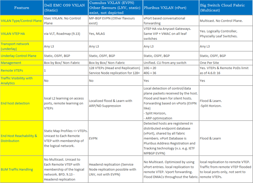 VXLAN with Dell EMC SDN EcoSystem Solutions – Hasan Mansur