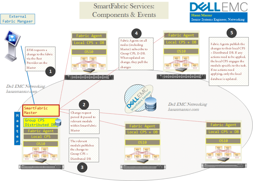 Dell EMC Networking SmartFabric Services Components - hasanmansur.com