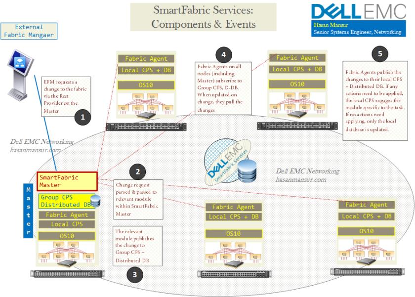Dell EMC Networking SmartFabric Services Components - hasanmansur.com