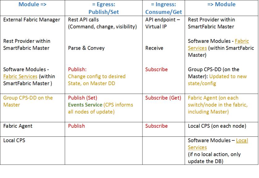 Dell EMC Networking SmartFabric Services Events - hasanmansur.com