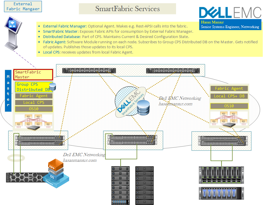 Dell EMC Networking: SmartFabric Services | Part I – Hasan Mansur