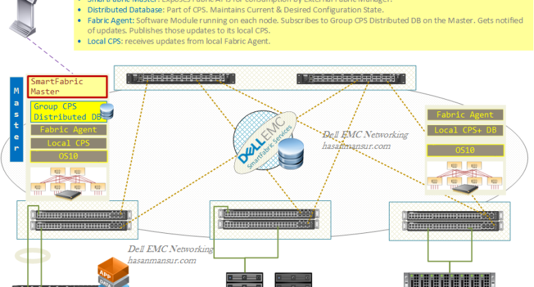 hasan mansur page 2 a dell emc networking focused personal blog dell emc networking smartfabric services part i