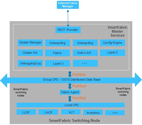 Dell EMC Networking SmartFabric Services Master - hasanmansur.com