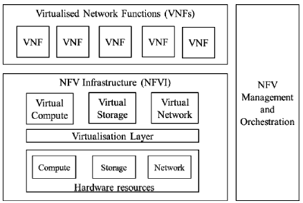ETSI NFV High Level Framework