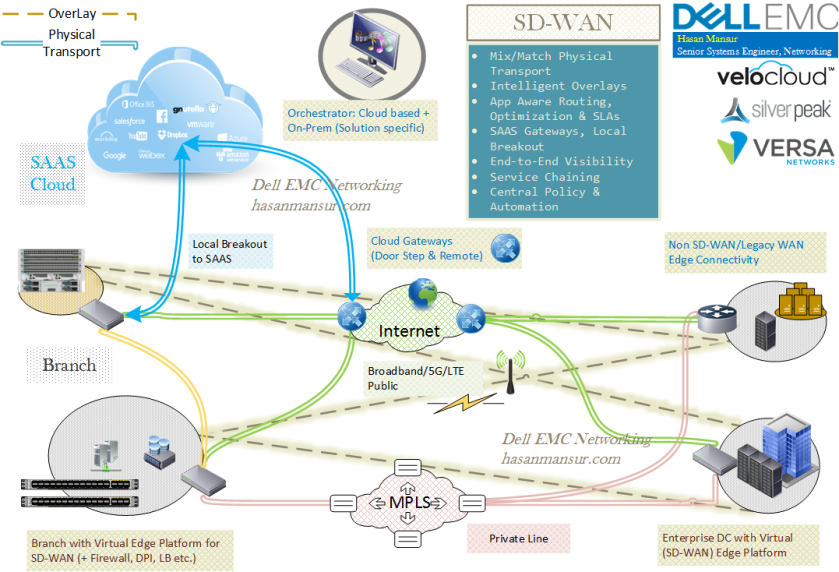 SD-WAN High Level - hasanmansur.com