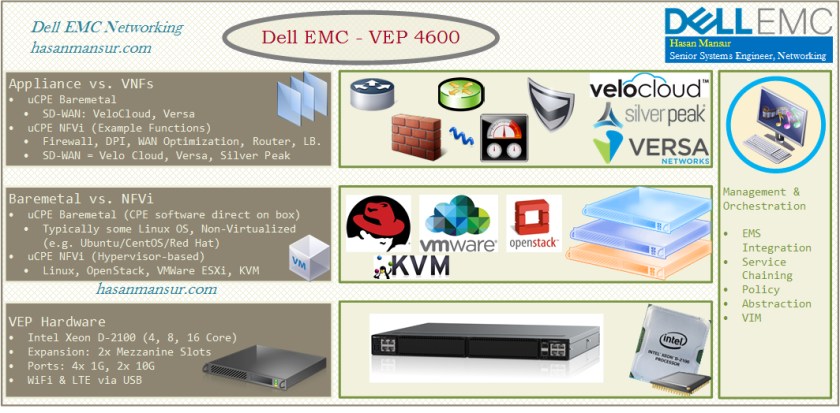 Virtual Edge Platform (VEP) 4600 Overview| Dell EMC