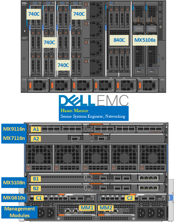 MX7000 Networking – Part 1 : Introduction, Components