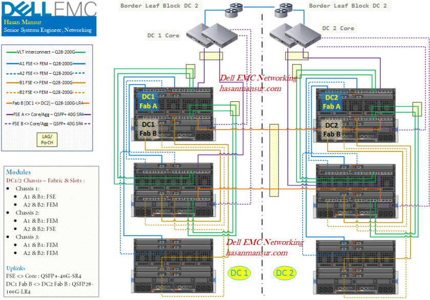 Emc Network Interconnection Wiring Diagram