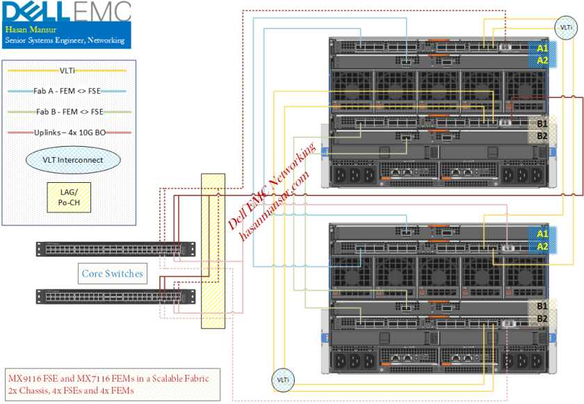 MX7000 Networking – Part 2 : Operating Modes, IOM Selection