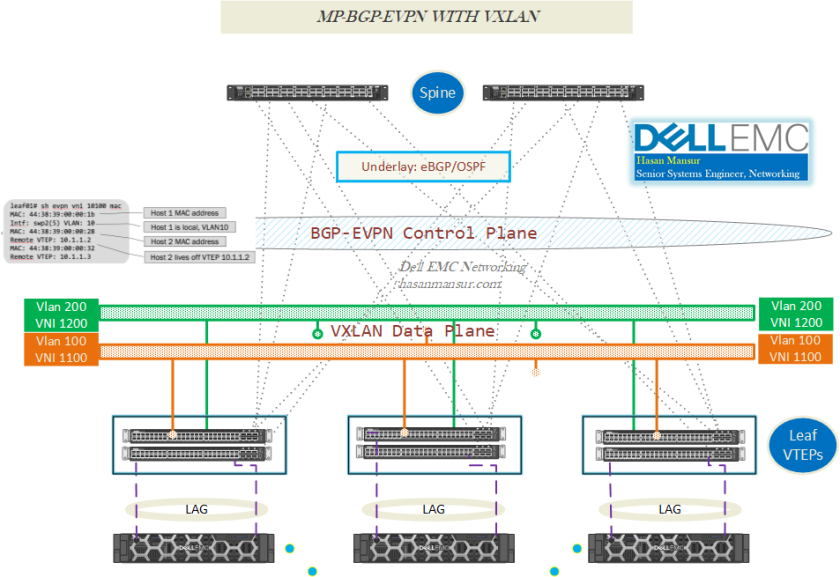 VXLAN with BGP EVPN [Part 1] – Introduction | Dell EMC Networking