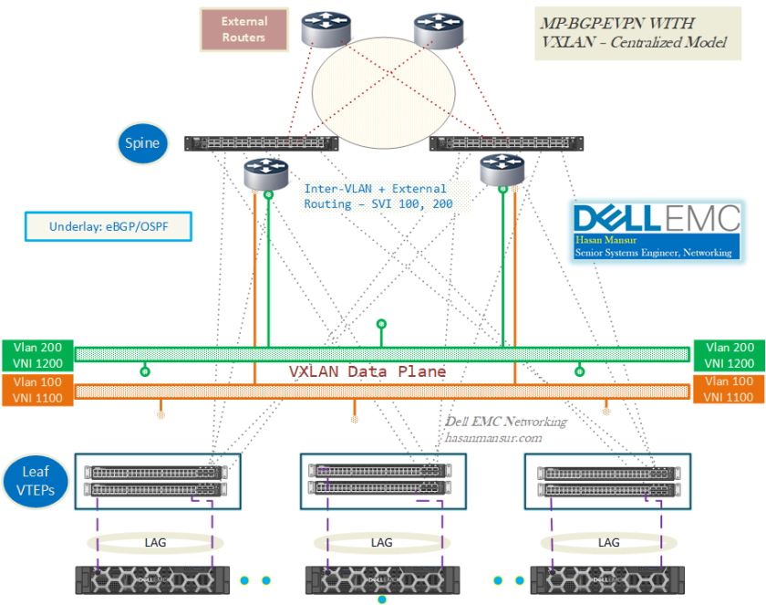 VXLAN with BGP EVPN [Part 2] Routing/Bridging | Dell EMC