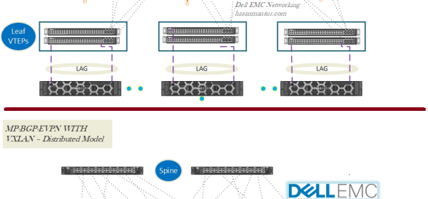 Hasan Mansur – A Dell EMC Networking focused personal Blog